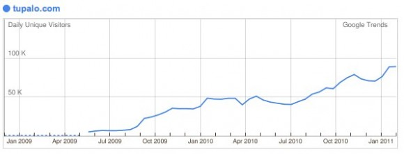 Google Trends for Websites_ tupalo.com